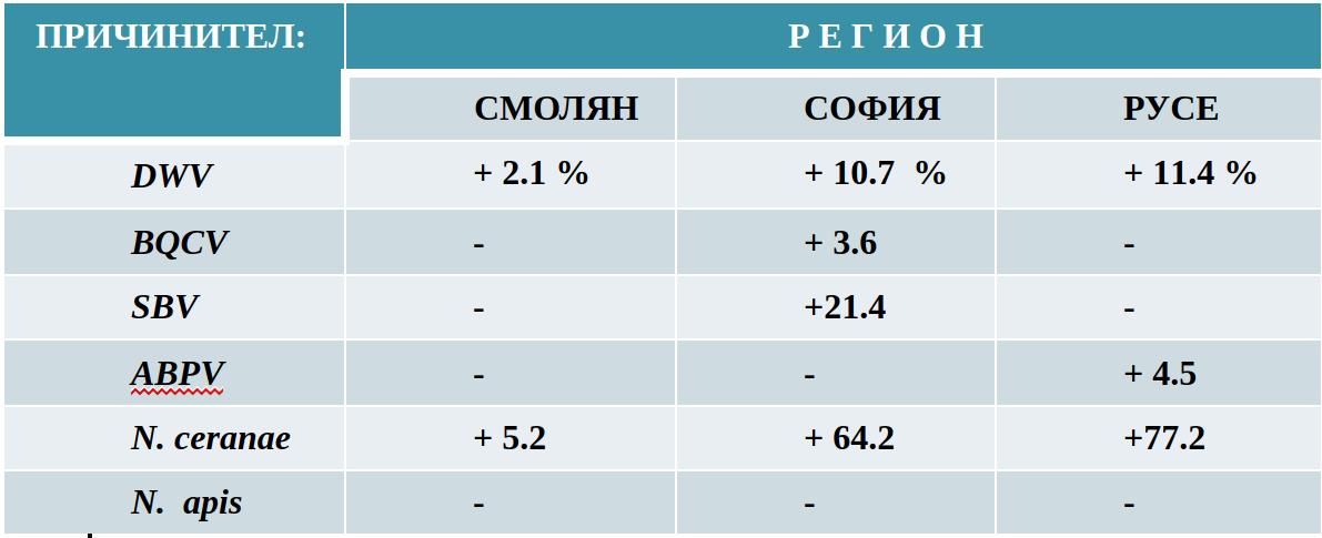Разпространение на вируси и нозематоза в България - статистика